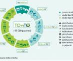 Nová fixní kombinace tiotropium a olodaterol – její role v léčbě chronické obstrukční plicní nemoci v České republice