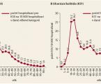 Epidemiologie, hospitalizační léčba a migrace IBD pacientů za specializovanou péčí v České republice
