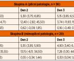 Neinvazivní hemodynamický monitoring u kriticky nemocných dětí – USCOM <br>Prospektivní observační studie