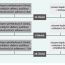Adherence kléčbě non-vitamin K perorálními antikoagulancii unevalvulární