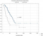 Intensity Modulated Hyperfractionated Accelerated Radiotherapy to Treat Advanced Head and Neck Cancer – Predictive Factors  of Overall Survival