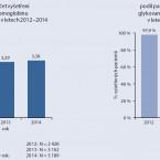 Kvalita péče o pacienty s diabetem v České republice. <br>Analýza dat VZP