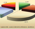 Opinions of citizens of the Czech republic on selected aspects of the activities of general practitioners – 2016