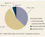 Endoskopická drenáž pankreatických tekutinových kolekcií – 6-ročná skúsenosť v terciárnom gastroenterologickom centre v období rokov 2006–2012