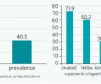 Jaké máme další možnosti snížit krevní tlak bez užití antihypertenziva