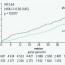 Diabetes mellitus a srdeční selhání: úloha inhibitorů