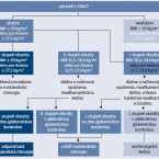 Comprehensive approach in the management of patients with diabesity