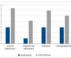 Vliv nutriční podpory s vysokým obsahem bílkovin na výsledky léčby a náklady u pacientů s kolorektálním karcinomem