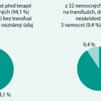 První české zkušenosti s lenalidomidem v terapii anemických nemocných s myelodysplastickým syndromem s delecí dlouhého ramene 5. chromozomu