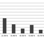 Prevalence infekčních komplikací upopálených pacientů vyžadujících intenzivní péči: data zpanevropské studie