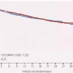 Ularitid vléčbě akutně dekompenzovaného srdečního selhání – výsledky studie TRUE-AHF
