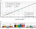 Statistical correction of the Winner's Curse explains replication variability in quantitative trait genome-wide association studies