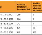 Dva roky metody medikamentózního ukončení gravidity ve Slezské nemocnici v Opavě, úspěšnost a poznatky