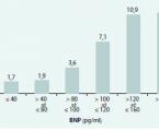 Diagnostické a prognostické biomarkery u akutního koronárního syndromu