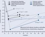 Prehľad diétnych odporúčaní používaných pre manažment obezity