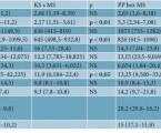 Vliv kouření na sérové hladiny vybraných adipokinů u pacientů s lupénkou