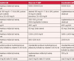 Nutriční deficity po bariatrických operacích ajejich úprava suplementací