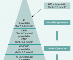 Epidemiology of hypercholesterolemia