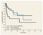 Využití panelu somatických genových mutací aamplifikací pro odhad prognózy pacientů skarcinomem žaludku