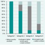 Familiární kombinovaná hyperlipidemie – nejčastější familiární dyslipidemie v běžné populaci i u pacientů s časným výskytem aterotrombotických kardiovaskulárních příhod