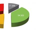 Vybrané statistické ukazatele z oblasti invalidity