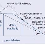Auto-immunity and diabetes mellitus