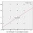 Korelácia rinoendoskopiou stanoveného stupňa hypertrofie adenoidných vegetácií