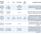 Testování varianty androgenového receptoru AR-V7 pro výběr pacientů s kastračně refrakterním metastazujícím karcinomem prostaty k léčbě novými hormonálními léky