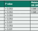 Vplyv profylaktického podávania melatonínu na výskyt včasného pooperačného delíria ukardiochirurgických pacientov