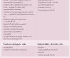 Kardiotoxicita – současná doporučení