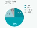 Vysoká prevalence kardiovaskulárních rizikových faktorů a neuspokojivá kontrola hladin LDL-cholesterolu v populaci 40letých mužů a 50letých žen v České republice