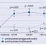 Porovnanie účinnosti ranibizumabu apegaptanibu sodného vliečbe diabetického