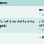 Kardiovaskulární riziko u pacientů s revmatickými chorobami a jeho management