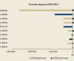 Porovnání nákladové efektivity okamžitě zahájené léčby oproti odložené terapii chronické hepatitidy C v České republice