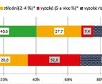 Vybrané ukazatele zdravotního stavu české populace – výsledky studie EHES 2014