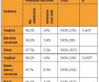 Srovnávací analýza perinatálních výsledků různých typů porodu v jihovýchodní Brazílii