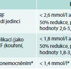 Diabetická dyslipidemie a mikrovaskulární komplikace diabetu