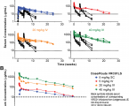 Safety and pharmacokinetics of the Fc-modified HIV-1 human monoclonal antibody VRC01LS: A Phase 1 open-label clinical trial in healthy adults
