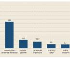 Kvalita života pacientů s idiopatickými střevními záněty v České republice – multicentrická studie