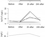 Relationship between cold water swimming and increased cardiac markers: A pilot study