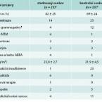 Diagnostika cystické fibrózy udospělých