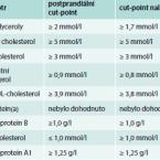 Poznámky k analytice biomarkerů kardiovaskulárního rizika