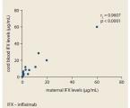Výsledky těhotenství u pacientek s idiopatickými střevními záněty léčených biosimilárním infliximabem