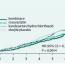 Novinky v léčbě hypertenze a dyslipidemie