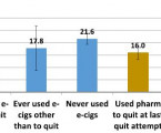 E-cigarette use and smoking reduction or cessation in the 2010/2011 TUS-CPS longitudinal cohort