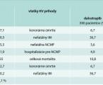 Prístup k liečbe dyslipidémií – je tu ešte miesto pre CETP-inhibítory?