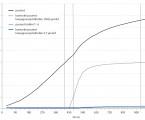 Analytická interference může vést k diagnostice lymfoproliferativního onemocnění
