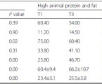 Dietary patterns associated with body mass index (BMI) and lifestyle in Mexican adolescents