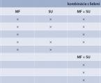 Nové skupiny antidiabetík: inhibítory DPP4 a inhibítory SGLT2 pri liečbe obézneho diabetika 2. typu