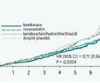Combination treatment with antihypertensive and hypolipidemic drugs